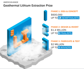 The Geothermal Lithium Extraction prize