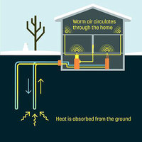 Dandelion Heats Homes with Geothermal Energy