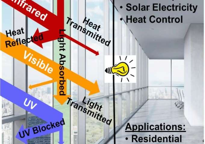 Window Blocks Heat, Lets in Light, and Generates Electricity