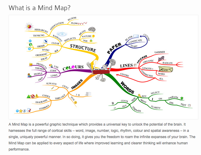 Thinking Tools: Mind Mapping on construction map, ohio map, nevada map, minnesota map, dx spots map, new england map, link to this map, massachusetts map, map map, maritime routes map, delaware map, search map, michigan map, montana map, maine map, california map, united states map, colorado map, e zone map, missouri map,